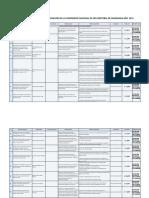 MV1. Registro de Proyectos de Investigación 2015