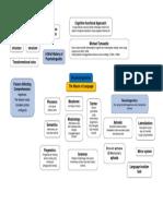 Mindmap Language