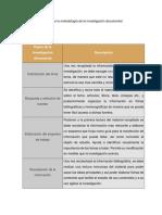 Descripción sintética de la metodología de la investigación documental
