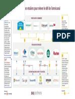 Infographie - Les stratégies des retailers pour relever le défi de l'omnicanal.pdf