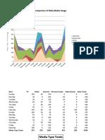 Tech Sample of Media Data II