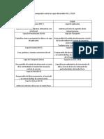 Cuadro comparativo entre las capas del modelo OSI y TCP.docx