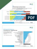 DBU-Umweltmonitor+Digitalisierung+-+Grafiken