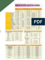 Material Comparison for ASTM JIS