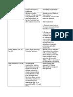 Consti Presentation (Art. 12-15)