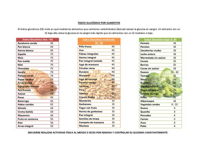 Indice Glucemico De Ciruelas Pasas Las Frutas Y Su Repertorio Glucémico