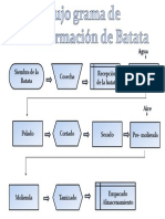 Flujograma Batata Converted