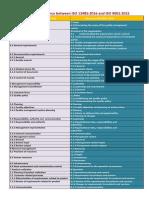 Correspondence Between ISO 13485 2016 & ISO 9001 2015