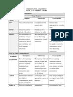 Presentation Assesment Rubric