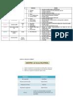 Tabla Reflejos Neurológicos