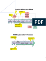 Flowcharts of A and A process- v1.pdf