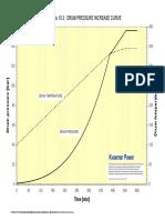 10.3 Pressure Rise Curve