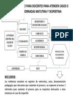 Flujograma de Derivación de Casos Al DECE