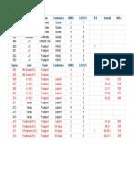 head coaching record - sheet1