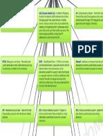 networksecurity-mindmap-ppt