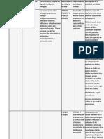 Procesos Cognoscitivos Fase 2