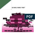 Jose Rizal Family Tree