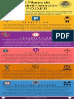 5 Pilares de la Admon Moderna - PODER - 2018.pdf