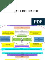 Kk Mandala of Health