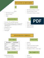 PATOLOGIAS_CARDIACAS[1]
