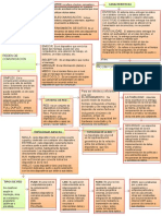 Mapa Conceptual Redes de Comunicacion Perla Unidad 3