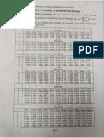 Probability Distribution Table