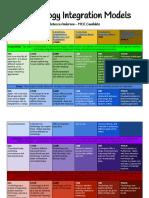 technology integration models  1