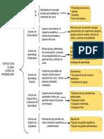 Estructura Global Del Curso de Probabilidad