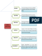 MINDD MAP FORMAT KEGIATAN BK.docx
