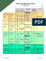 comparaison_insulines diamip 2011.pdf