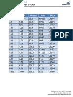 Conversion -Guage-Mil-mm.pdf