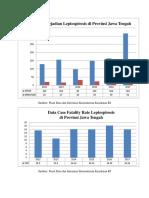 Data Surveilans Leptospirosis