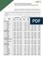 Annexure First Survey Report Kharif 2017