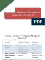 Keterkaitan Manajemen Strategis Dan Manajemen Operasional