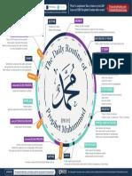 01-prophet-routine.pdf