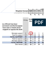 In the Latest YouGov Poll Theresa May's Brexit Has the 'Full Support' of 3% of the Country