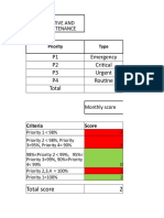 KPI Scoring