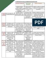 Psicologia Control 1 PDF bachillerato uchile primer semestre