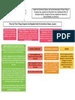 Basic Commerce Clause Framework
