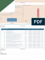 Work Orders Analysis