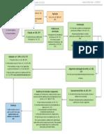 Fluxograma Processo de Conhecimento Código de Processo Civil 2015