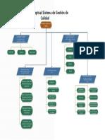 Mapa Conceptual Sistema de Gestión de Calidad