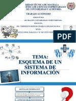 Esquema de Sistema de Información