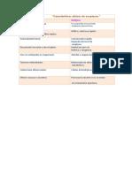 Cuadrocomparativo Caracterìsticas Clìnicas de Neoplasias