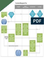 Recruitment Management Flowchart