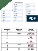 Das Deutsche Alphabet Leseregeln