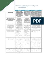Cuadro Comparativo de Distintos Modelos de Países Con La Figura Del Comercializador 2.0