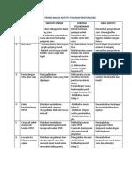 Jadual Perancangan Aktiviti Tahunan Panitia Sains