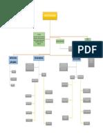Mapa Conceptual Microfinanzas
