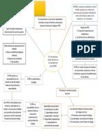 El Conocimiento Dentro Del Proceso de Reproducción Social Cap 1. Mapa Conceptual